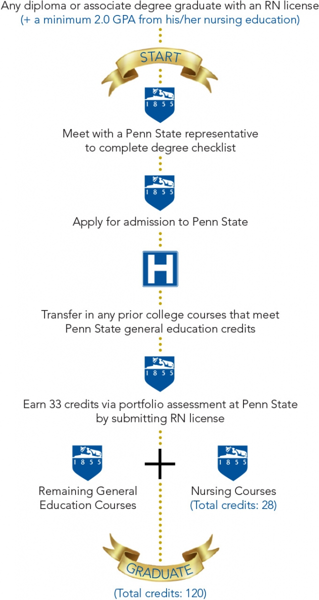 How to Earn Your B.S.N. | Penn State Abington