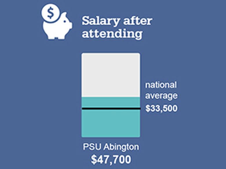 salary graphic
